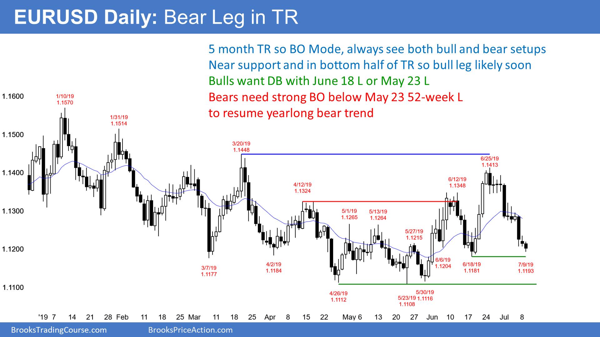 Eur Usd Trading Strategies By Al Brooks