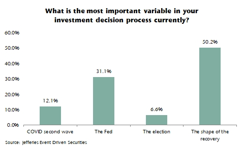 Most Important Variables In Investment Decision