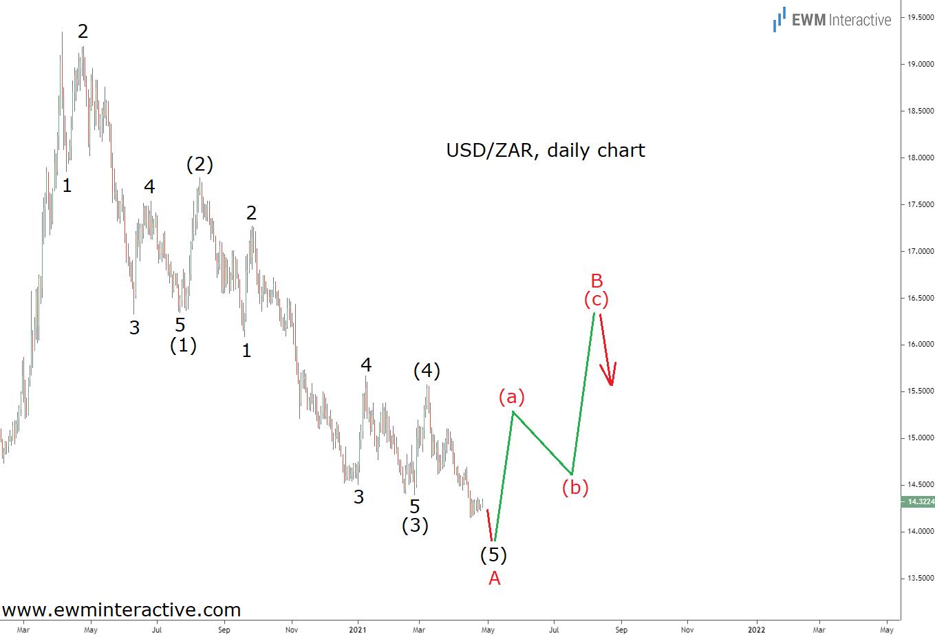 USD/ZAR: Heading Higher | Investing.com