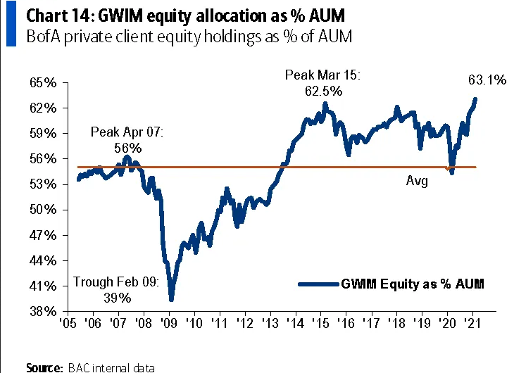 GWIM Equity Allocation As % AUM