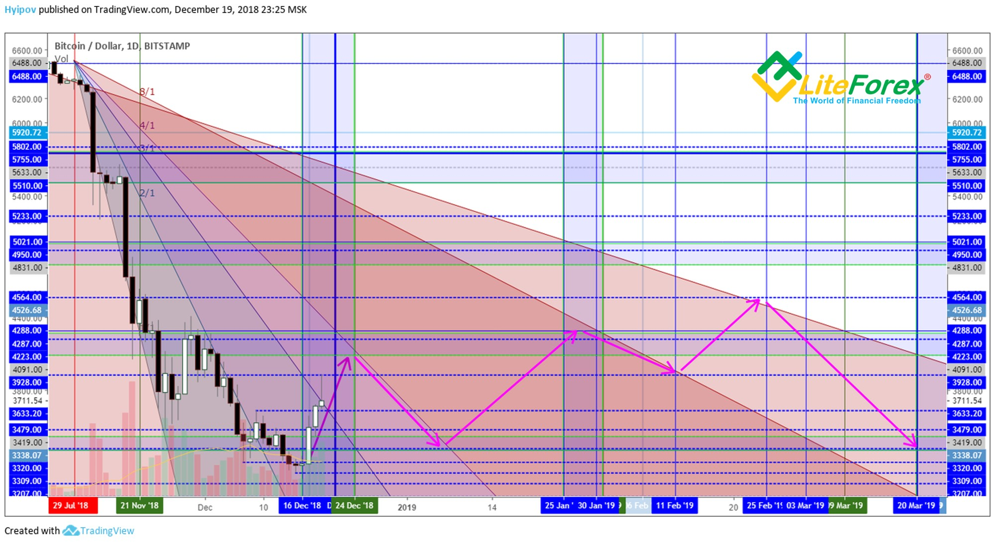 BTC/USD Analysis: On The Threshold Of A New Market Phase