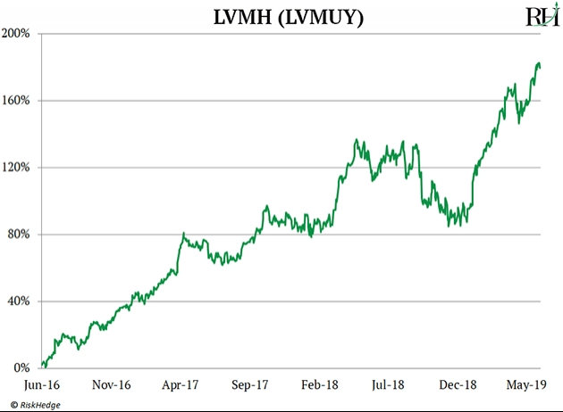 Why Luxury Stocks LVMH And Christian Dior Are Booming Now