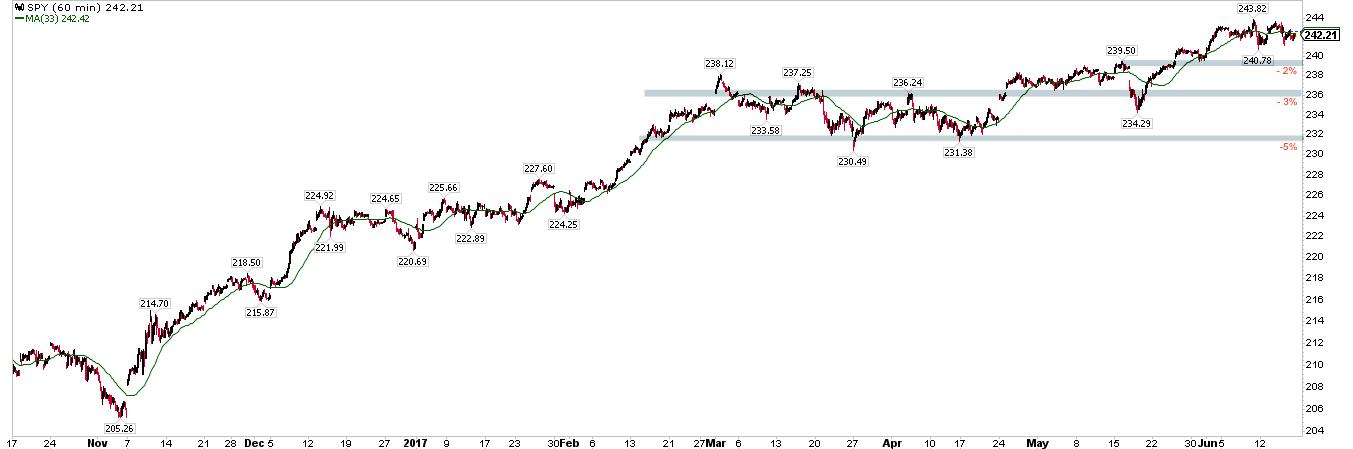 SPY 60-Min Chart