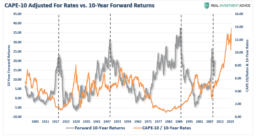 CAPE-10 Adjusted For Rates Vs 10 Yr Forward Returns