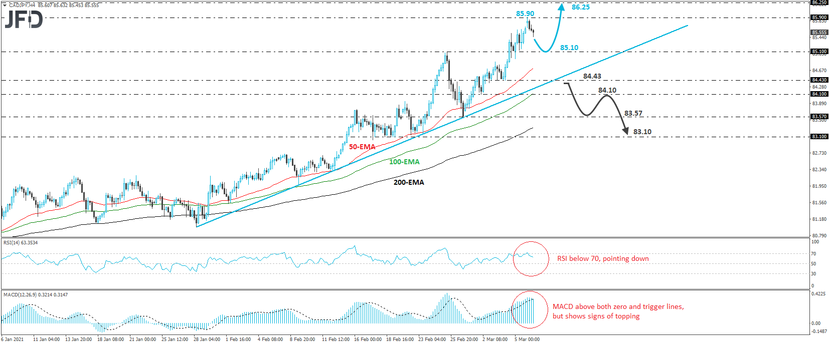 CAD/JPY 4-hour chart technical analysis