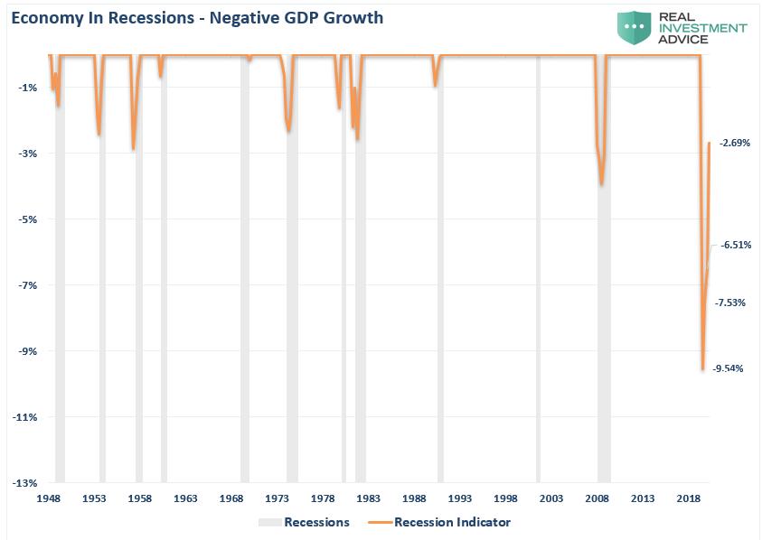 Economy in Recession
