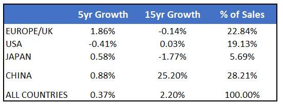 Auto Market Growth Rates
