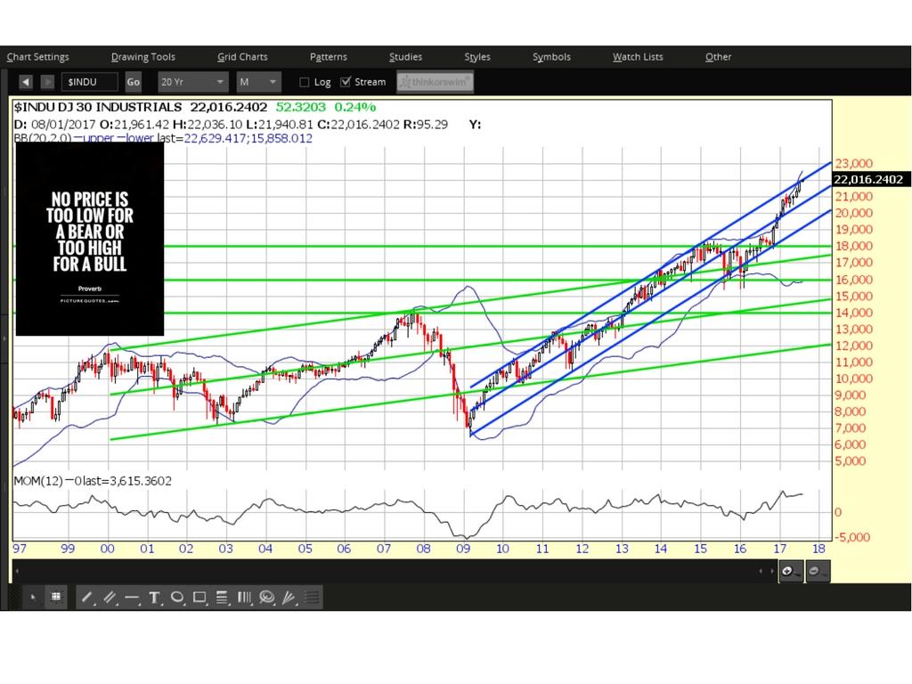 Dow Jones Monthly Chart