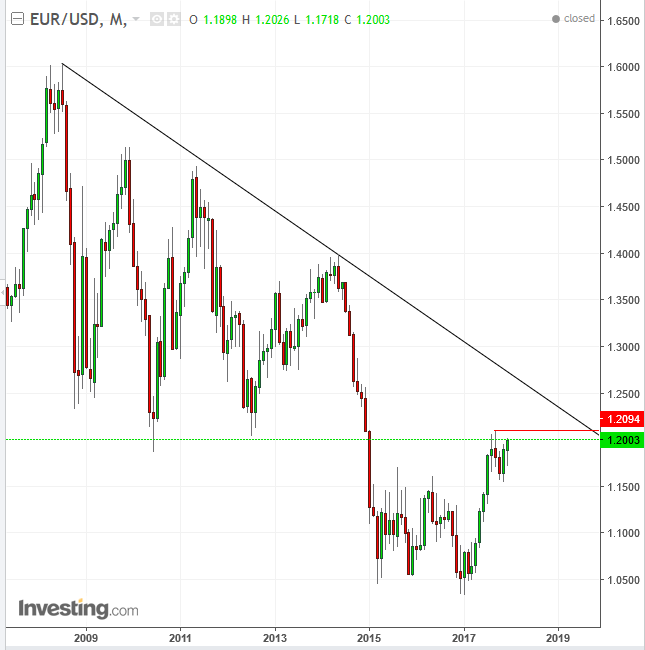 EURUSD Monthly 2008-2017