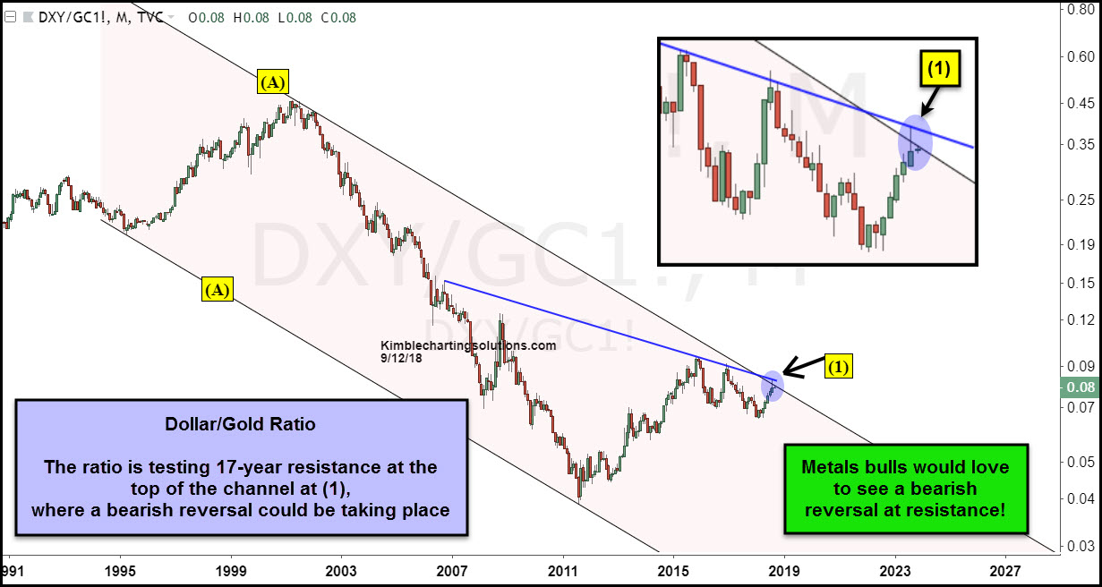 Dollar:Gold Ratio