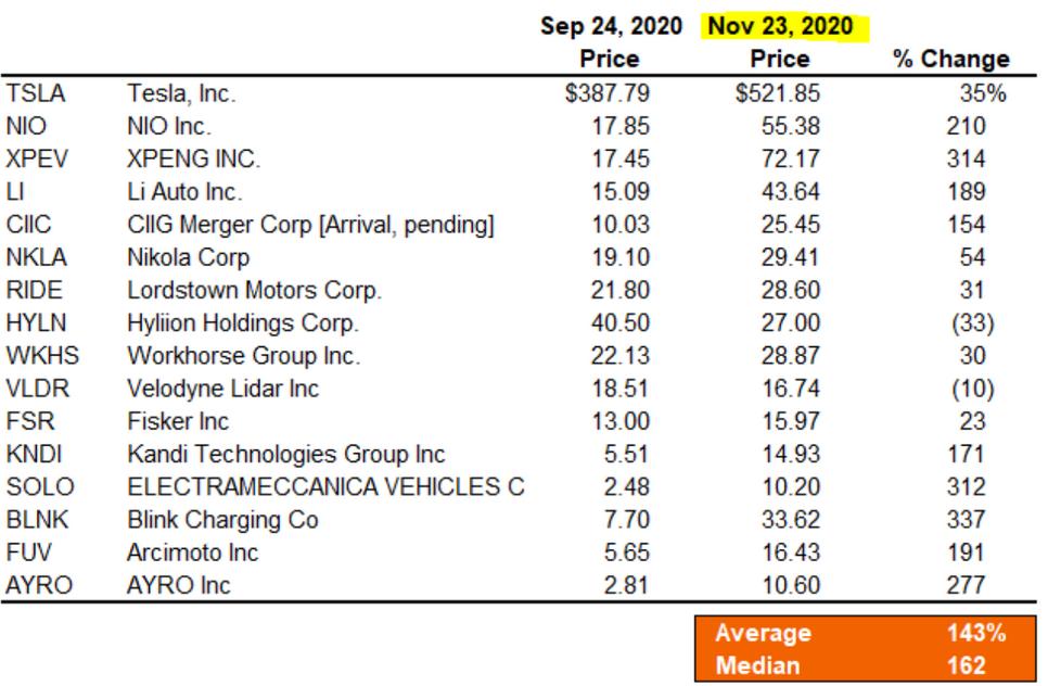 EV Stocks