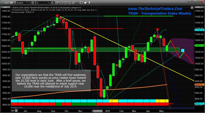 Weekly Dow Jones Transportation
