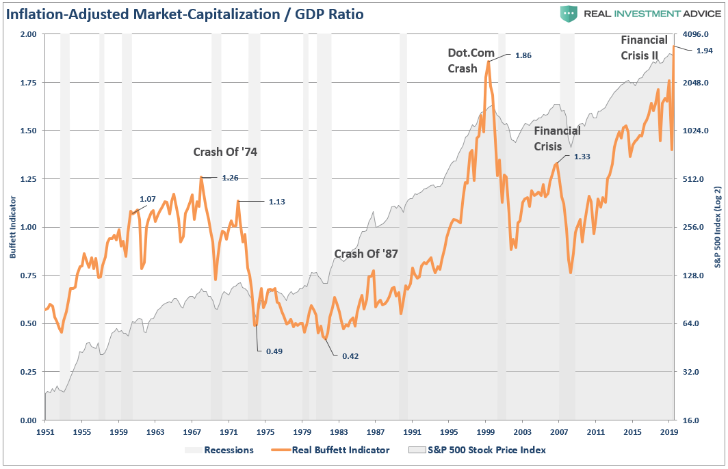 Inflation Adjusted Market Cap-GDP Ratio