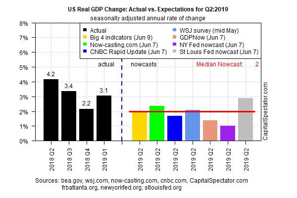 US GDP Change