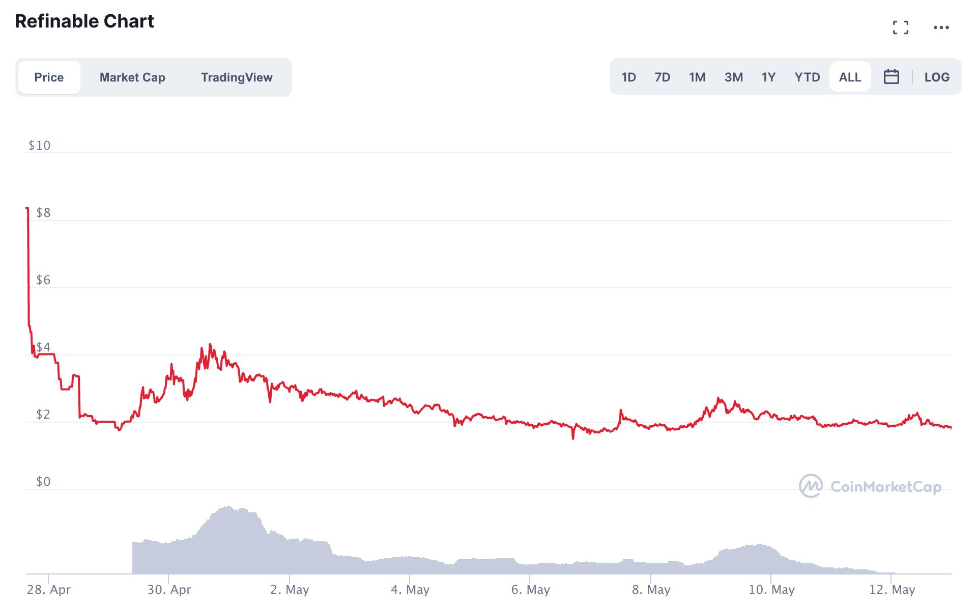 Refinable Chart