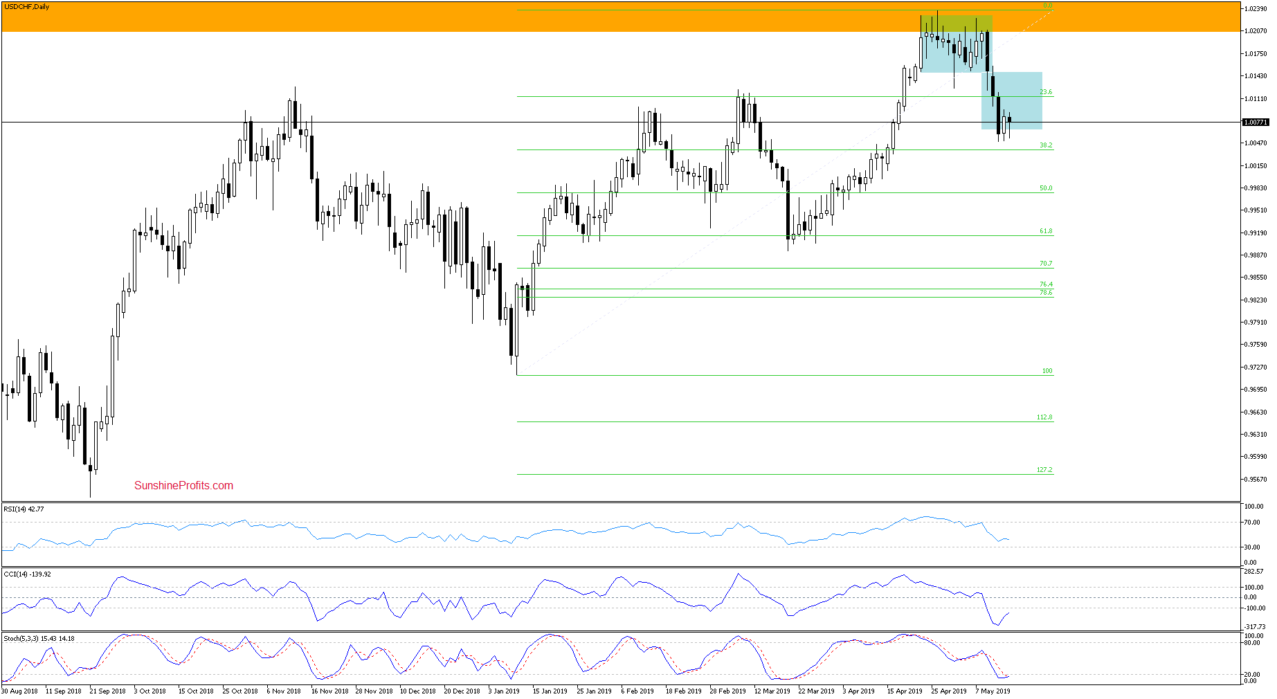 USD/CHF Has Reached Its Downside Target