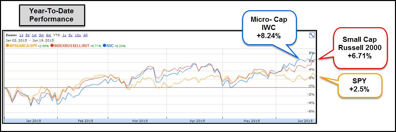 Small- And Micro-Caps Vs. S&P 500