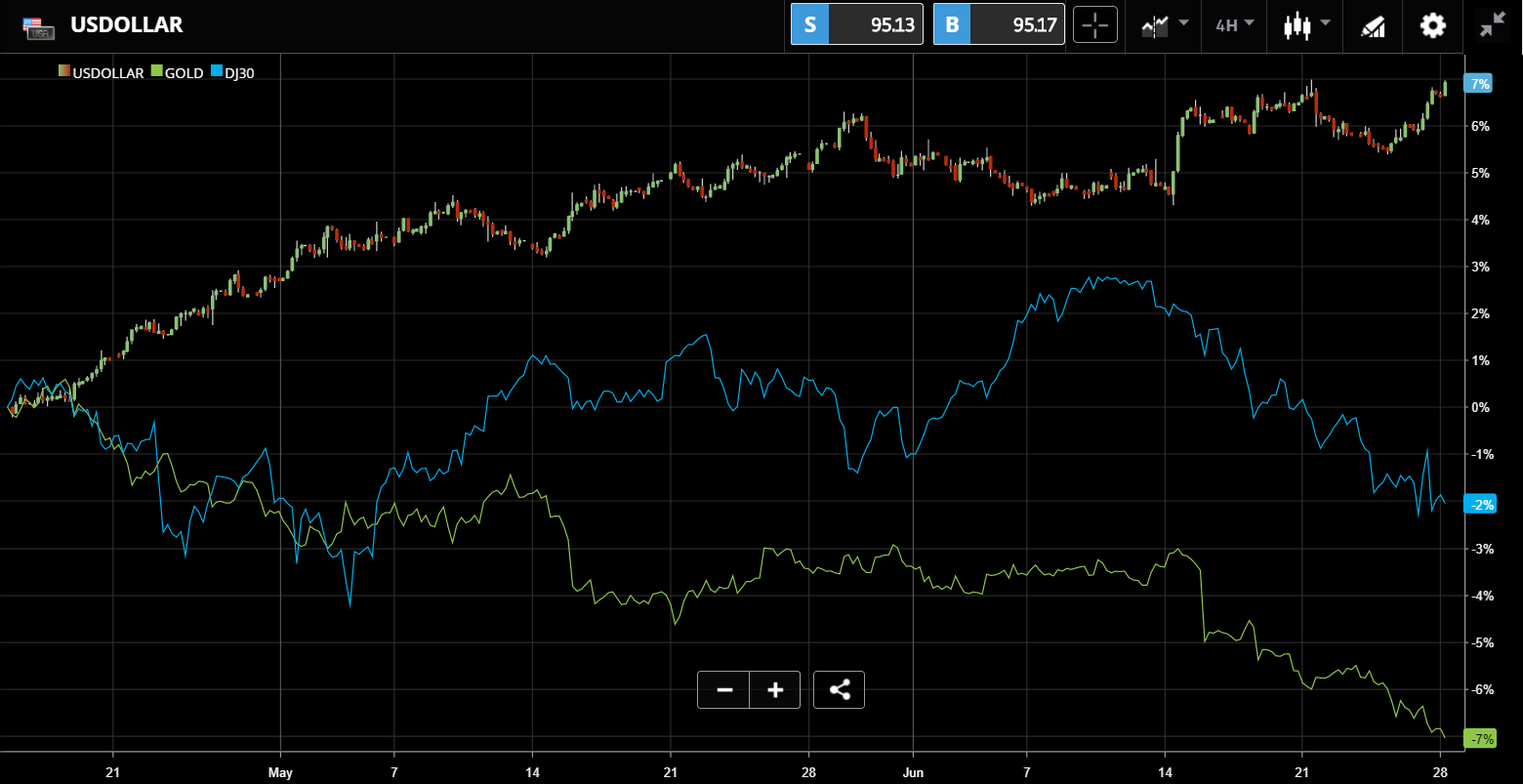 USD, Gold And Dow Jones