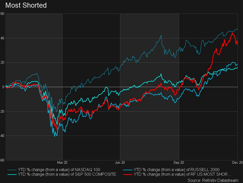 Most Shorted YTD Change