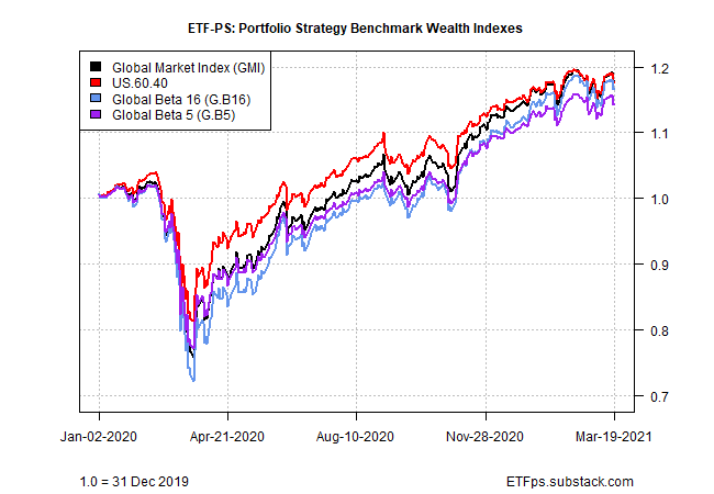 Strategy Benchmarks Wealth Indexes Chart