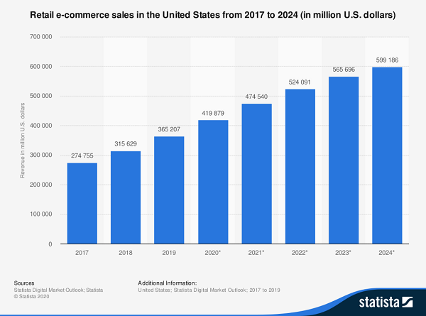 Ecommerce Retail Sales Growth