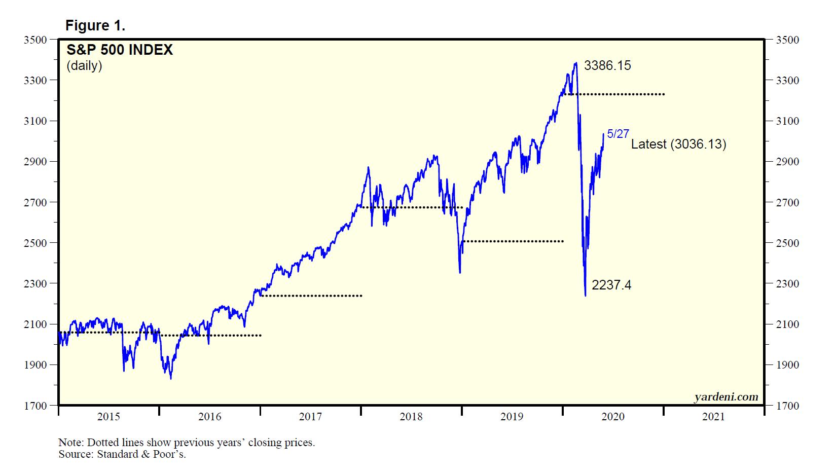 Figure 1: S&P 500 Index