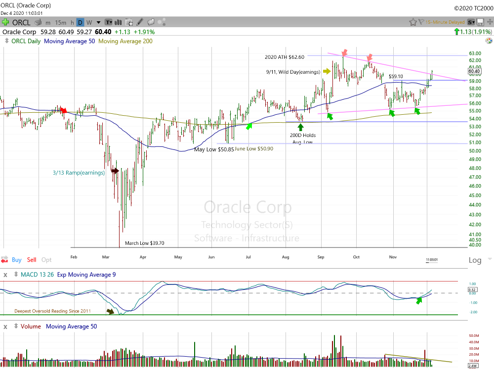 Oracle Corp Daily Chart.