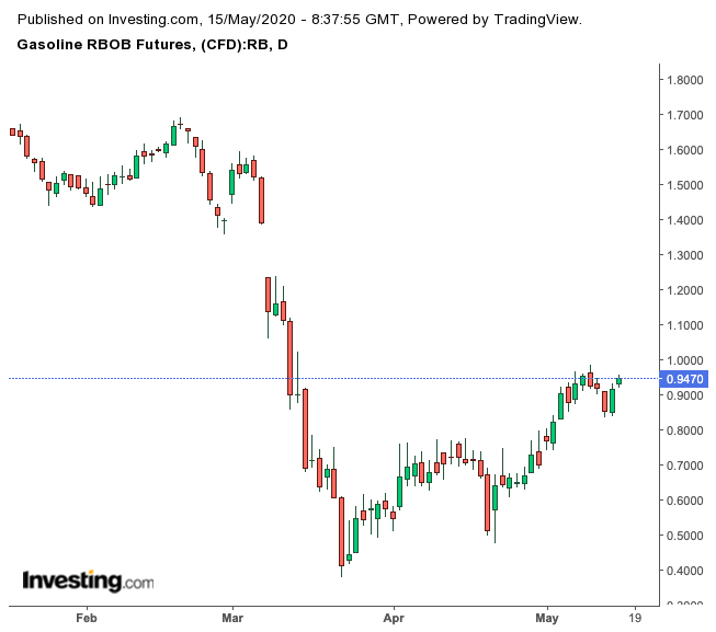 Gasoline Futures Daily Chart
