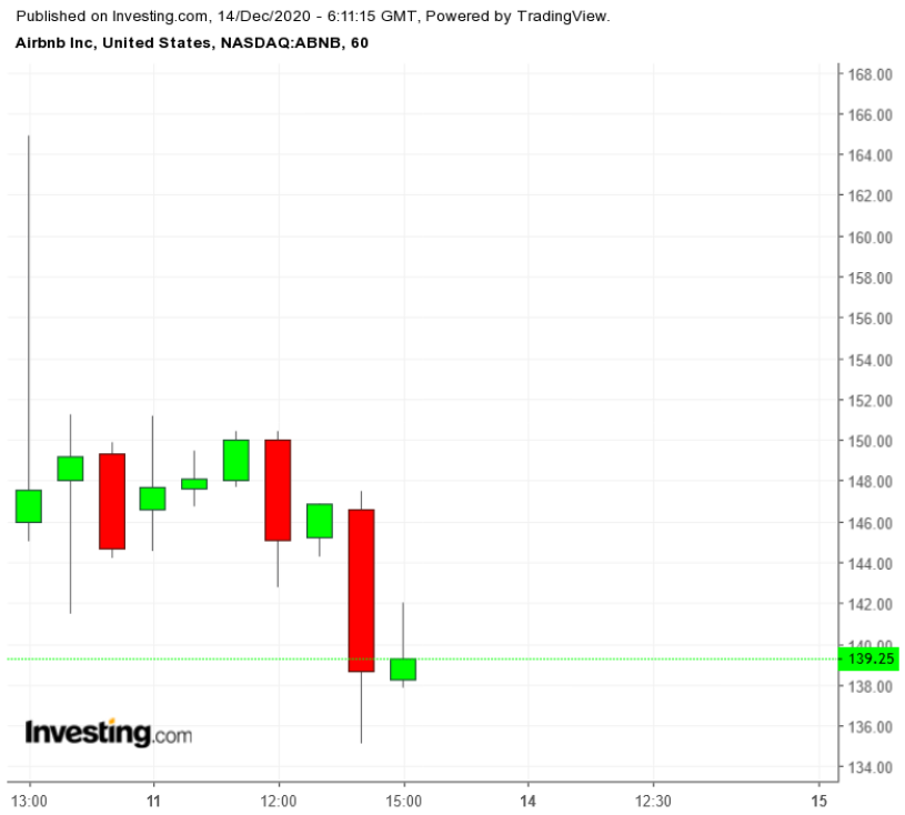 ABNB 60-Minute Chart
