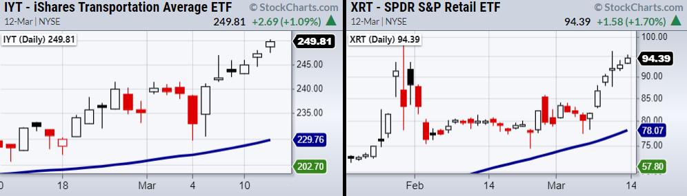 IYT-XRT Daily Charts