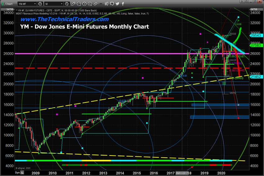 Dow Jones E-Mini Futures Monthly Chart.