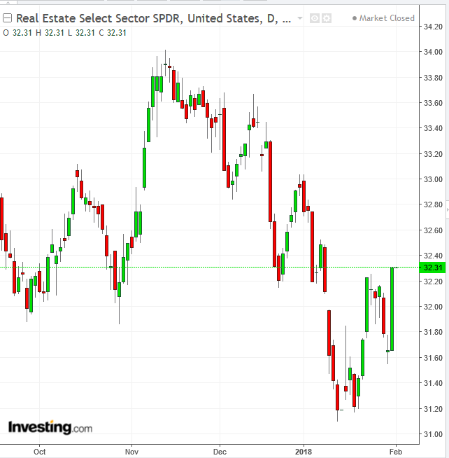 Daily Analysis: Oversold Bounce Turns into Short Squeeze on Wall Street
