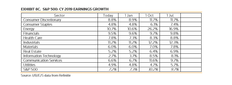 Earnings Growth By Sector