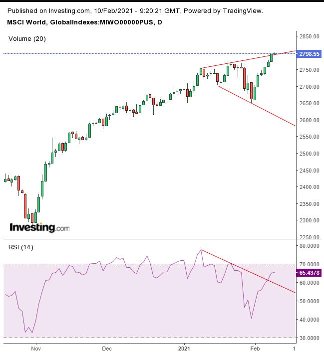 MSCI World Index Daily