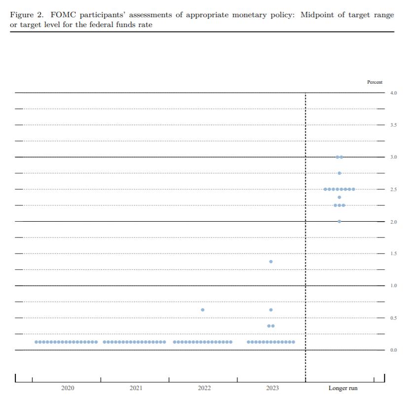 FFR Dot Plot Sept. FOMC Meeting