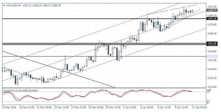 XAU/USD H4 Chart