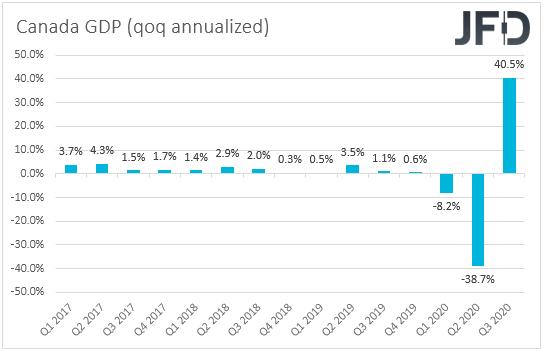 Canada GDP QoQ annualized