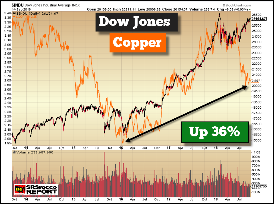 Dow Jones Industrials (black), Copper