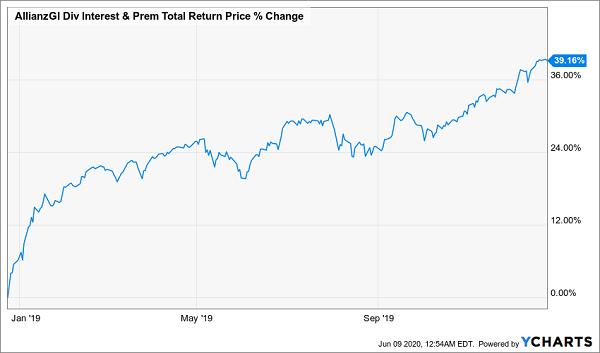 NFJ Total Return Chart