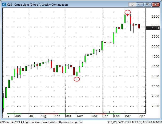Crude Light Weekly Chart