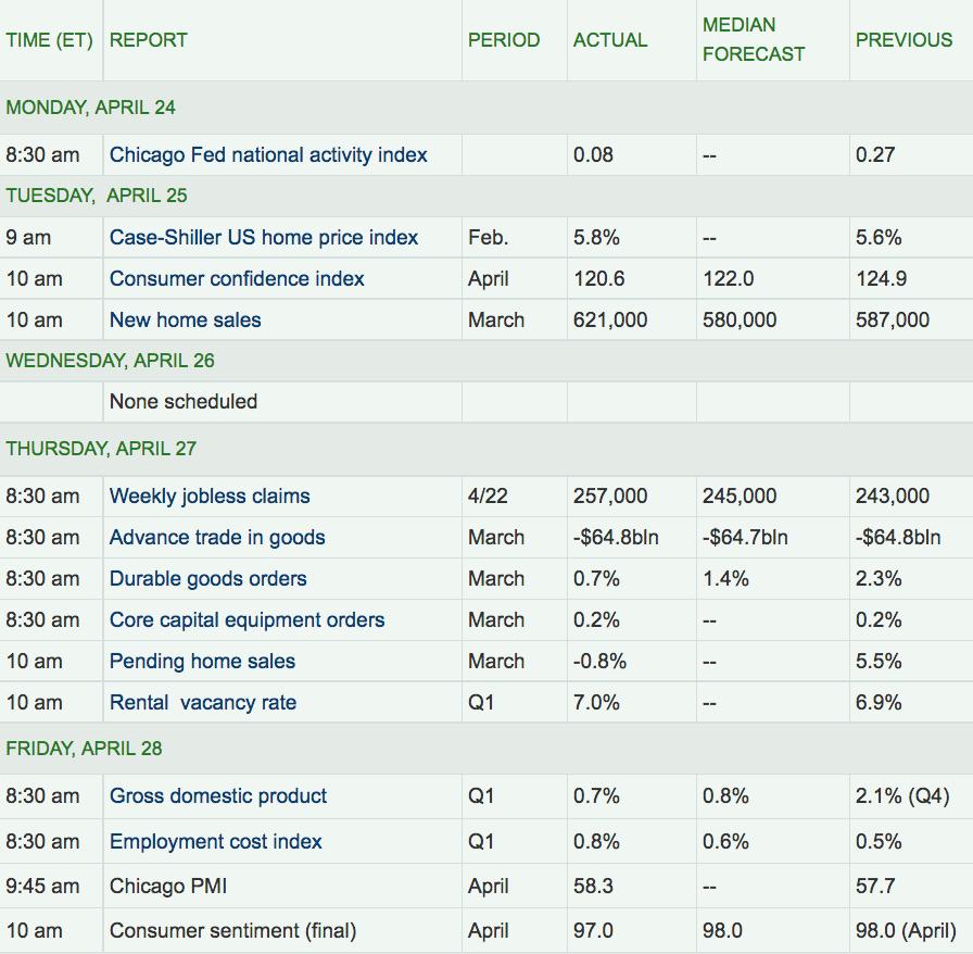 US Economic Reports
