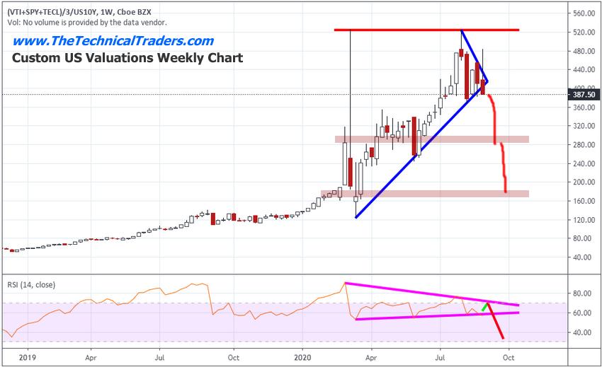 Custom US Valuations Weekly Chart