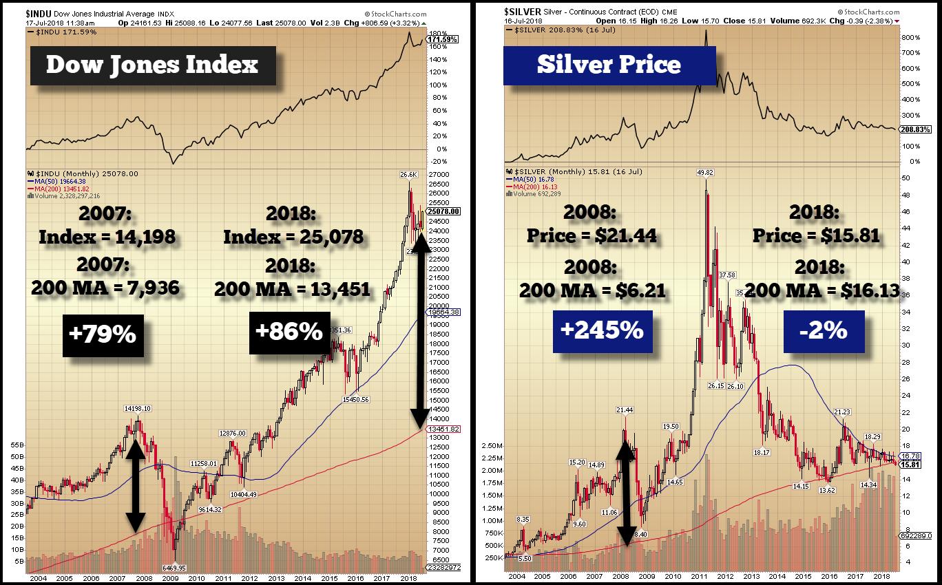 Dow Jones Index Vs. The Silver Price