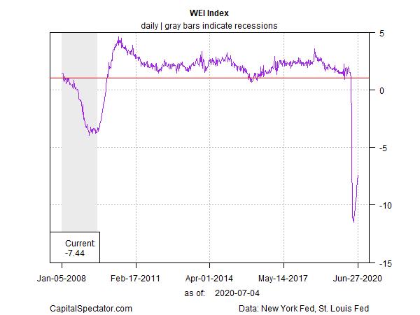 WEI Index Chart