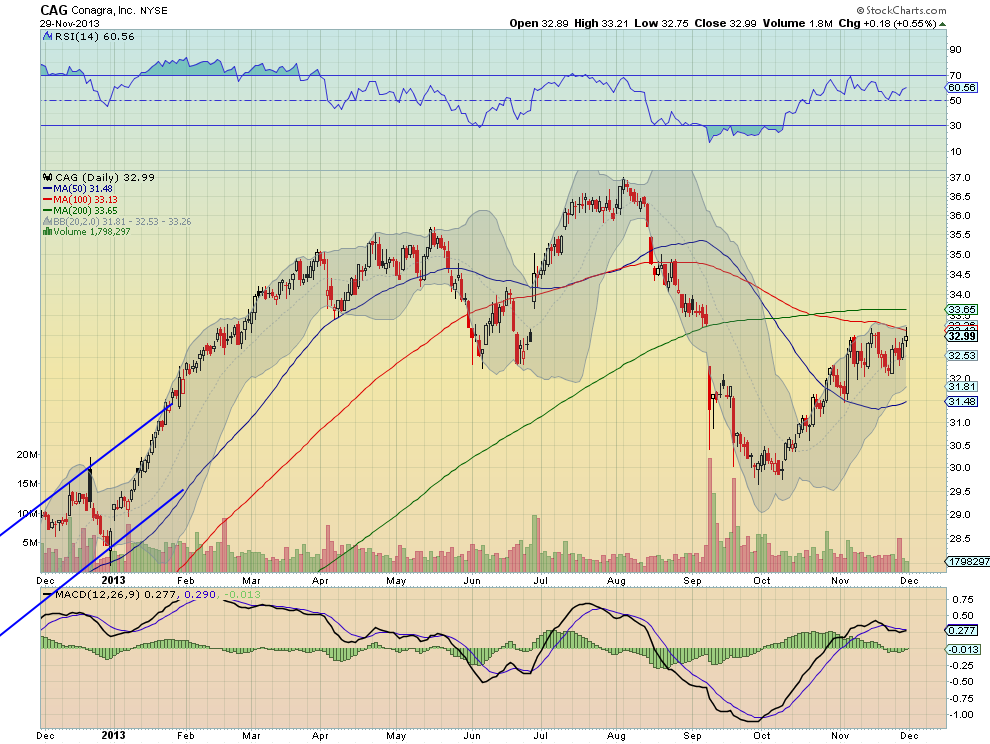 CAG Daily