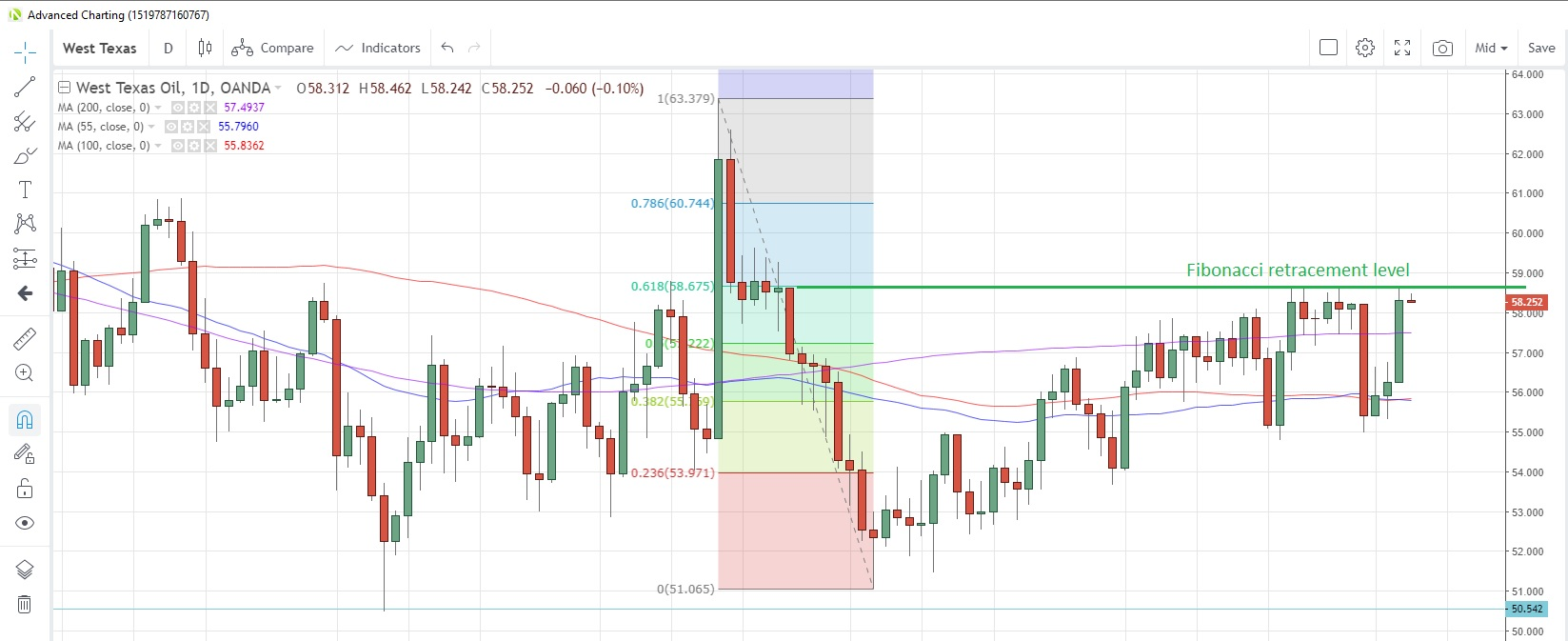 WTICOUSD Daily Chart