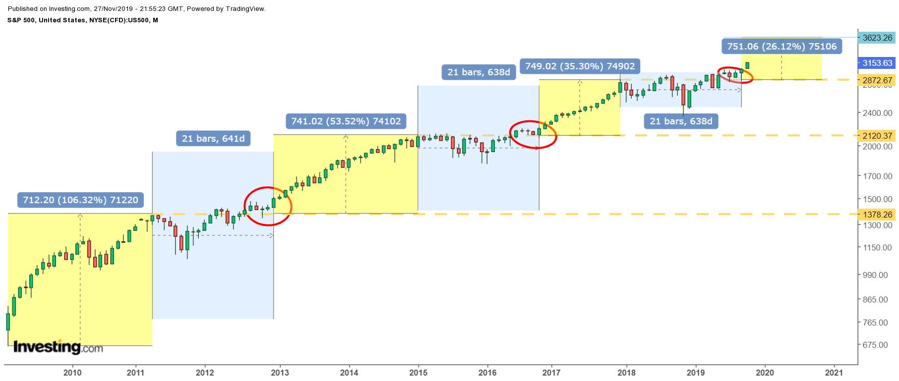 S&P 500 Monthly Price Chart