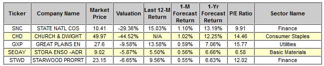 Top Ranked ValueEngine Stocks