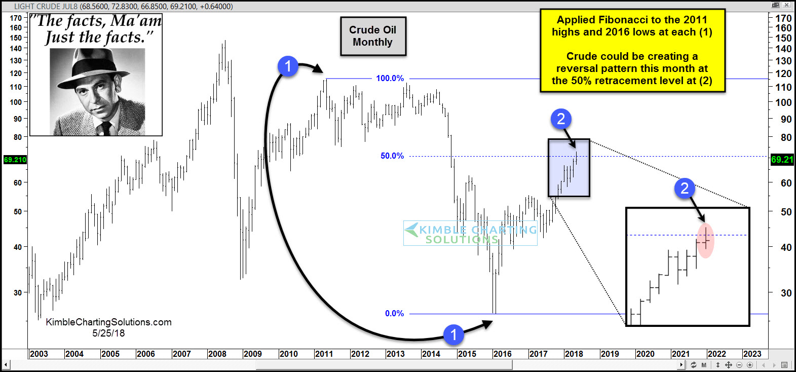 Monthly Crude Oil