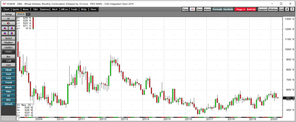 Wheat Futures Monthly 2008-2020